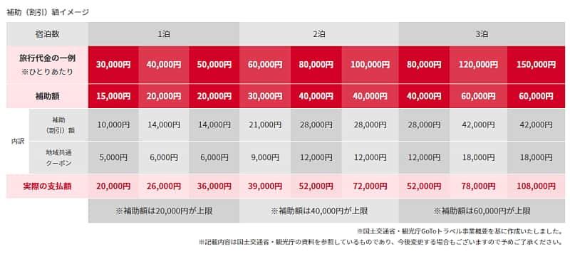 GoToトラベルキャンペーン 割引額一覧 おひとり様旅行金額例