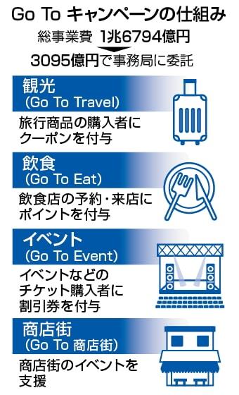 GoToキャンペーン GoToトラベル イート イベント 商店街まとめ